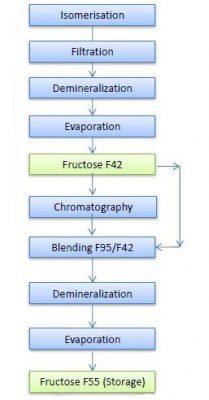پروسه تولید فروکتوز