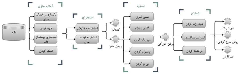 oil process
